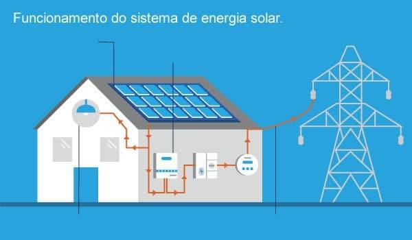 funcionamento do sistema de energia solar