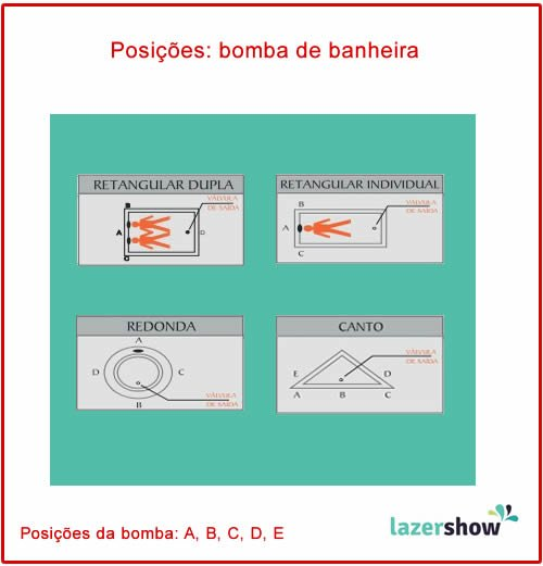 posições da bomba